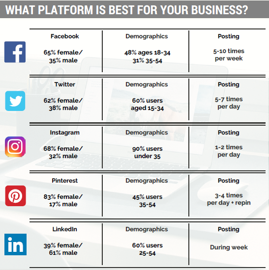 what social media marketing platform is best for your business